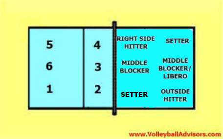 volleyball 6-2 rotation