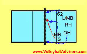 6-2 volleyball rotations-62