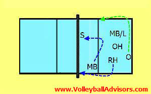6-positions of volleyball 2