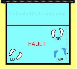six positions of volleyball court