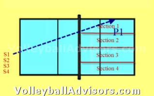 Volleyball Team Drills - Serve Pass Zone 1