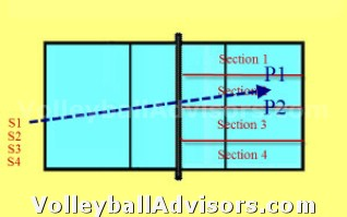 Volleyball Team Drills - Serve Pass - Zone 2