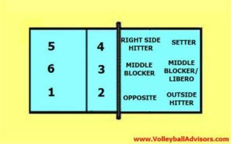 6 positions of volleyball learning six volleyball court positions6 positions of volleyball