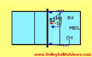 volleyball 6-2-rotation-62