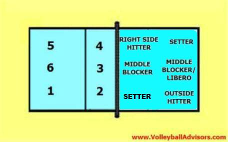 6 2 Volleyball Rotation 6 Positions Of Volleyball
