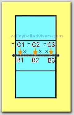 Volleyball Blocking Drills - How to Run a Blocking Drill?
