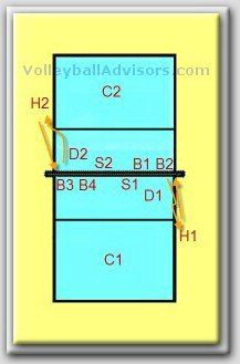Volleyball Practice Drills - hitting with coverage