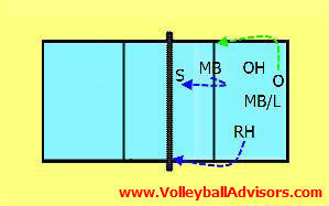 volleyball-rotation-positions