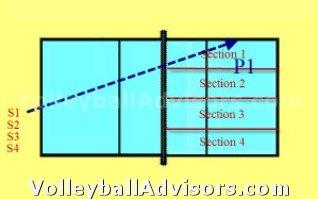 Volleyball Team Drills - Serve Pass Zone 1