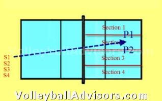 Volleyball Team Drills - Serve Pass - Zone 2