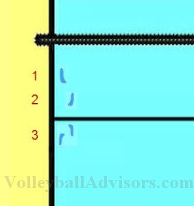 Volleyball transition steps.