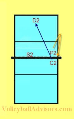 Volleyball Transitioning Drills Example